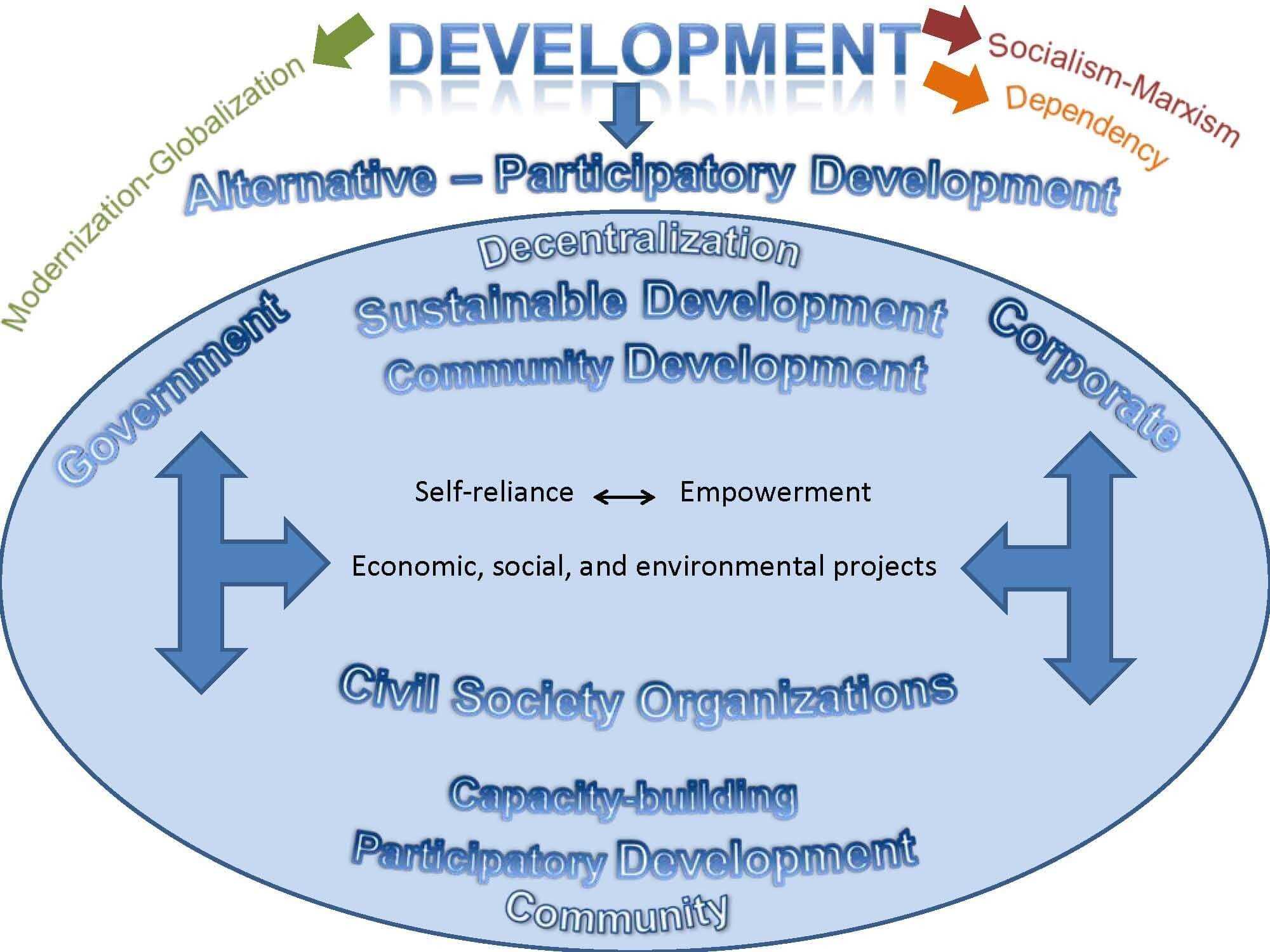 BUILDING A DEFINITION OF DEVELOPMENT